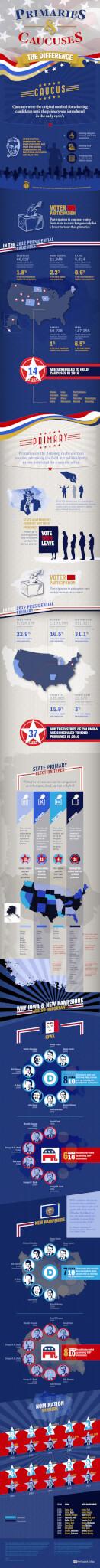 caucus infographic