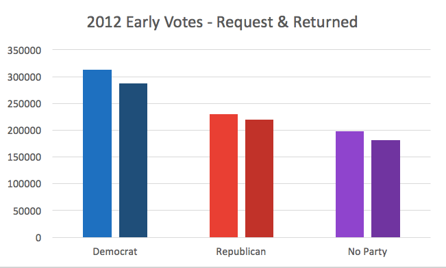 iowa-early-vote-2012